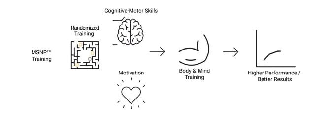 thumbnail_image001-Science behind training image2 (2)